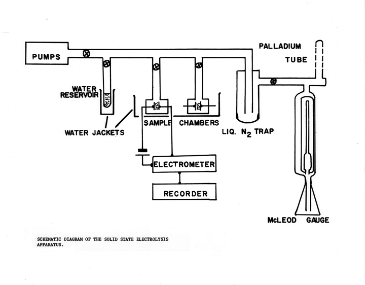 on the banks of the red cedar  a diagram of a solid state    a diagram of a solid state electrolysis apparatus