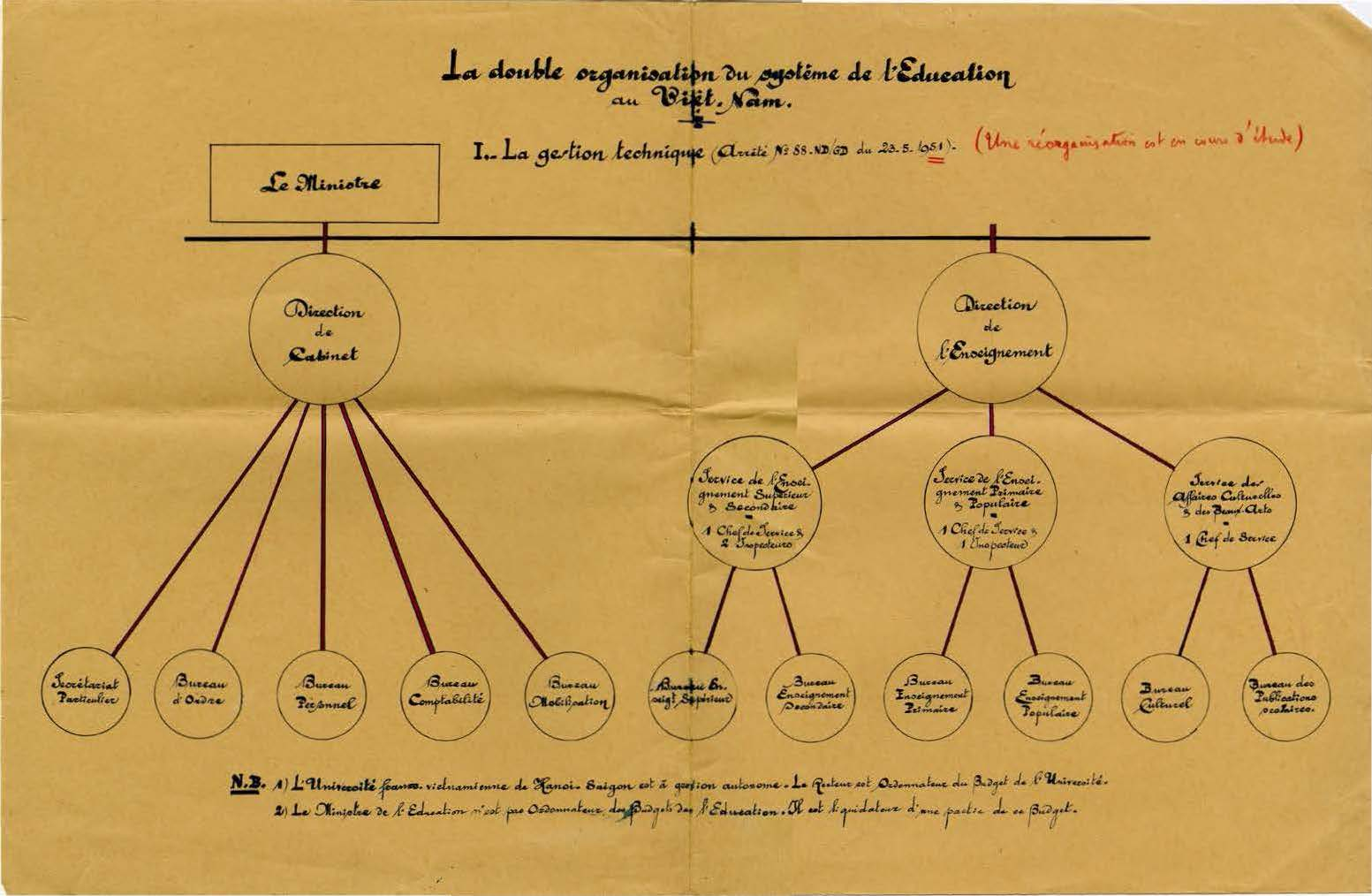 National Education, Department of: Organization Charts, 1957